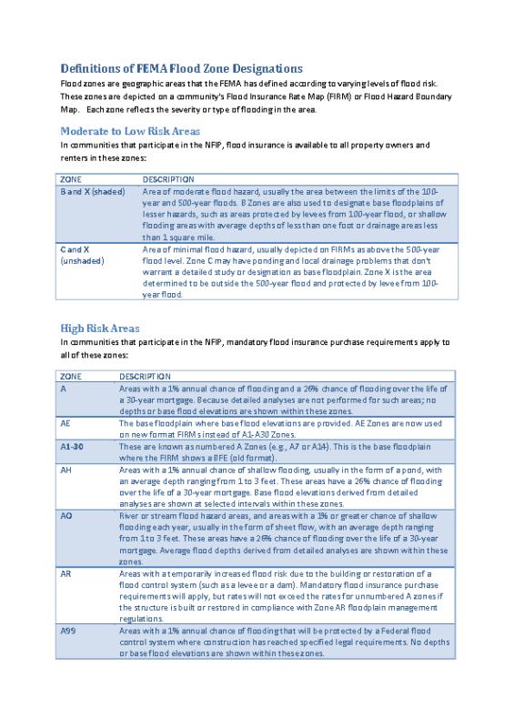 FEMA flood Zone Definitions